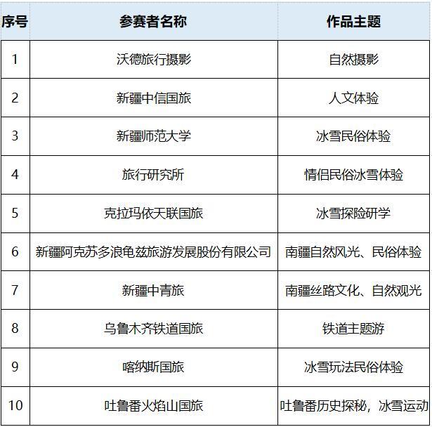 """新疆冬季冰雪旅游产品设计大赛""""10强出炉"""