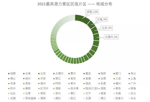 胡润公布2021最具潜力民宿片区 途家大数据帮你解读民宿发展新机遇